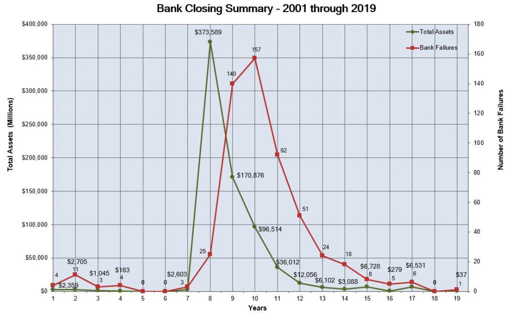Falha de bancos