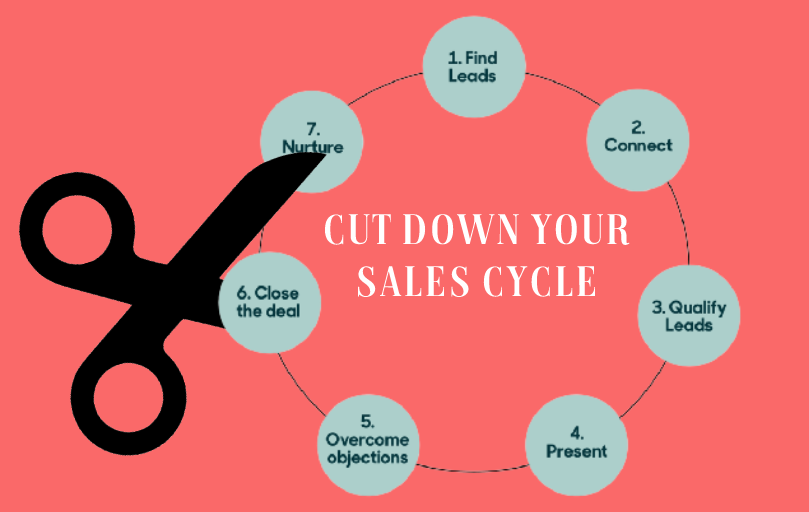 How to cut down your sales cycle time in half, using augmented media messaging.